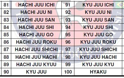Contagem em japonês 80 a 100